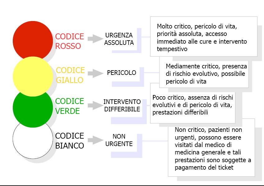 Codice colori
